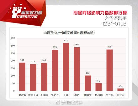 【明星网络影响力指数排行榜】第一百八十八期榜单之华语歌手Top10