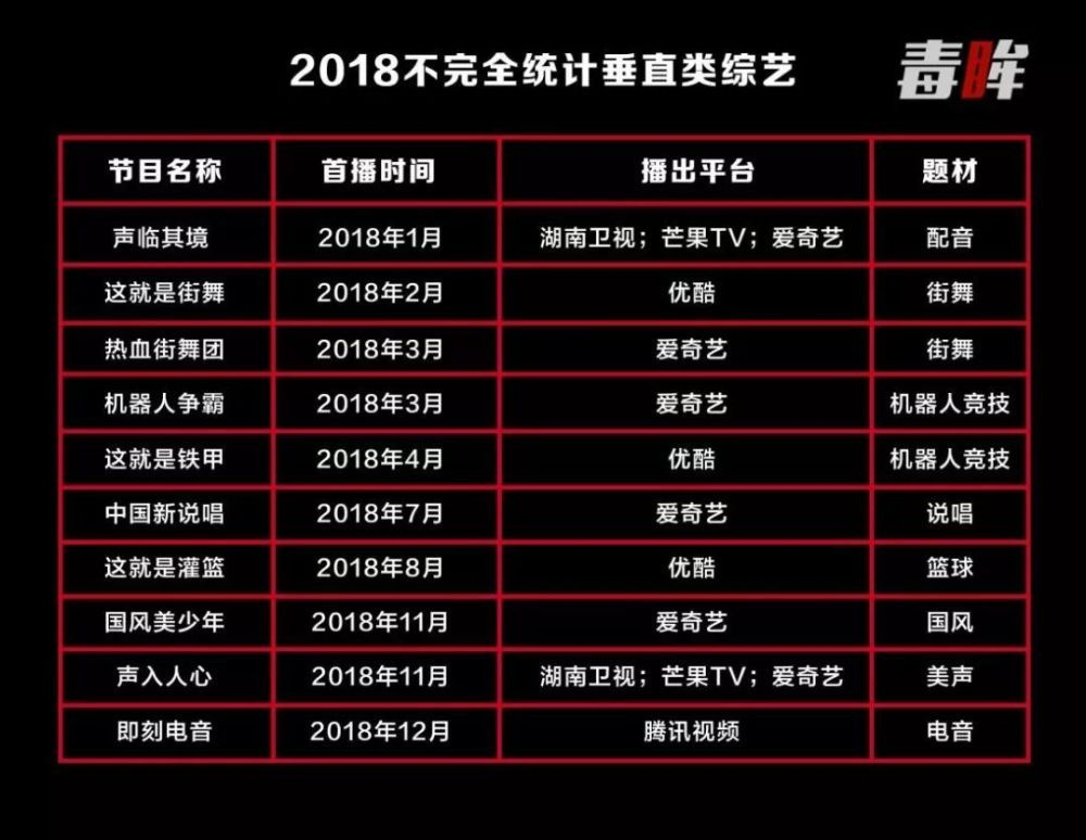 """018年的综艺,除了捧出了蔡徐坤杨超越,还有这些变化"""""""