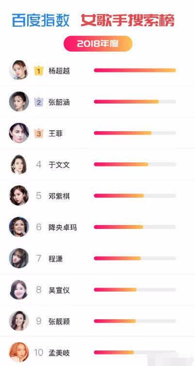 百度指数年榜公布:杨超越、蔡徐坤获歌手榜第一,周杰伦被碾压?