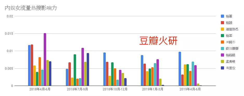 【数据分析第三弹】娱乐圈女星/火箭少女101微博热搜热度分析