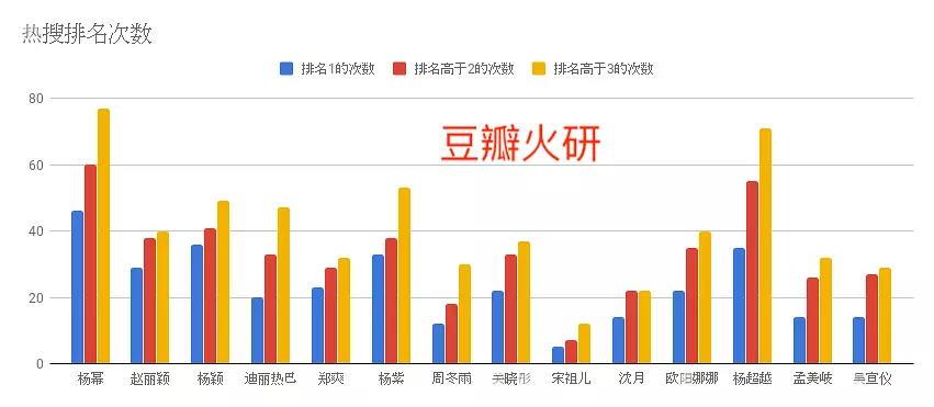 【数据分析第一弹更新】爬了一下近一年的微博热搜数据,女流量(女演员)数据分析