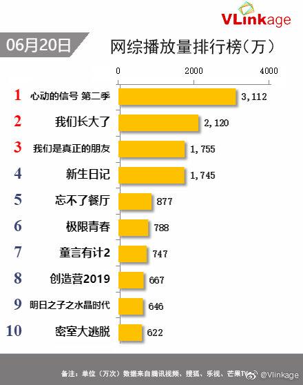 在2019年6月20日的网综播放排行榜中,杨超越参与的《心动的信号》第二季播放量是3112次,名列第一。