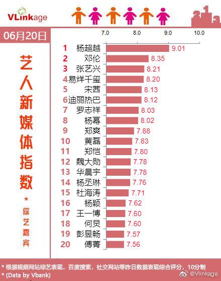在2019年6月20日的V榜寻艺指数的艺人新媒体指数-综艺嘉宾中,杨超越以9.01分获得排行榜第一名;