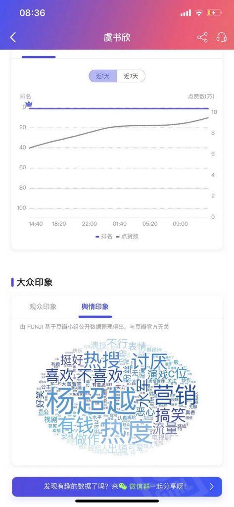 看看杨超越和虞书欣的FUNJI数据,一时间分不清谁是杨超越了