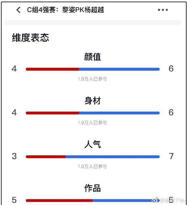 """杨超越女神大赛""""完胜""""豪门阔太黎姿,各项数据都更占优势插图(4)"""